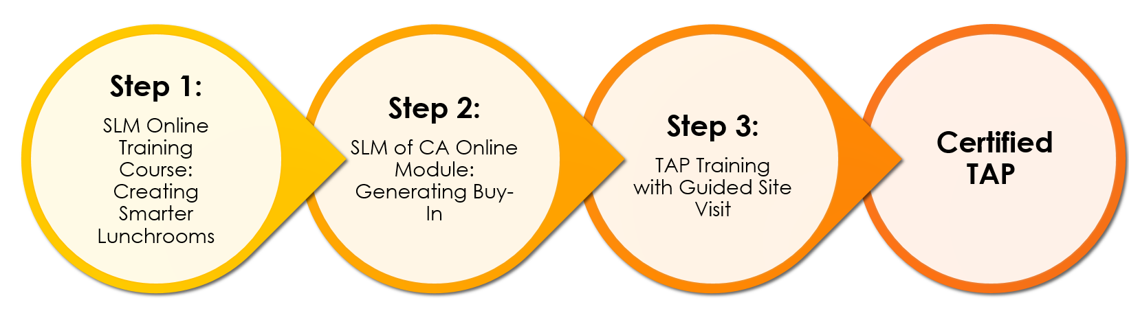SLM of CA TAP Certification Pathway